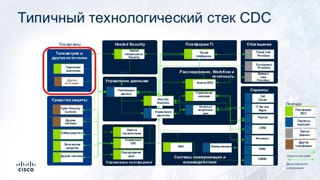 Типичный технологический стек CDC Системы коммуникация и взаимодействияУправление платформой Расследование, Workflow и отч...
