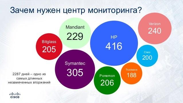 Зачем нужен центр мониторинга? Bitglass 205 Trustwave 188 Mandiant 229 2287 дней – одно из самых длинных незамеченных втор...