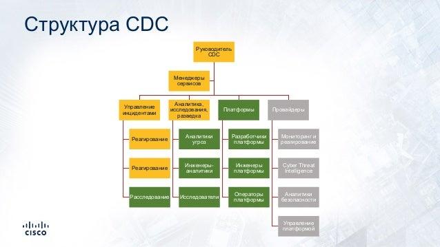 Структура CDC Руководитель CDC Управление инцидентами Реагирование Реагирование Расследование Аналитика, исследования, раз...
