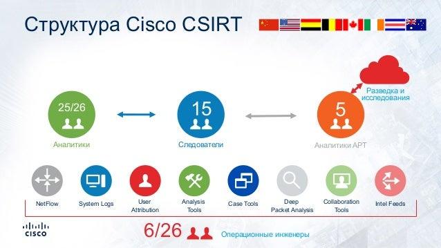 Структура Cisco CSIRT NetFlow System Logs Разведка и исследования 5 Аналитики APT 15 Следователи 25/26 Аналитики User Attr...