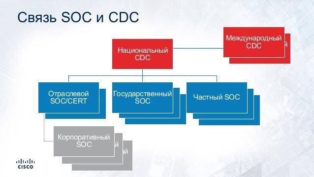 Международный CDC Корпоративный SOC Корпоративный SOC Частный SOC Частный SOC Частный SOC Частный SOC Связь SOC и CDC Част...
