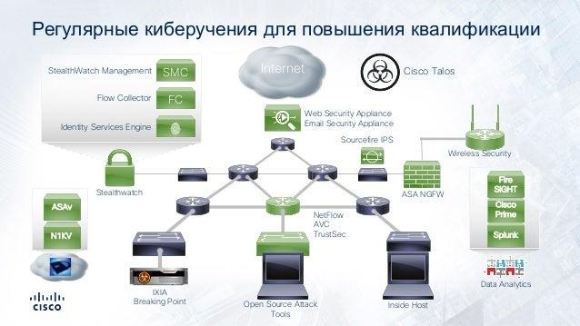 Регулярные киберучения для повышения квалификации Identity Services Engine Flow Collector FC SMCStealthWatch Management In...