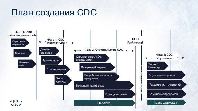 Стратегия сервисов Программа – управление, коммуникации, команда и управление стейкхолдерами Разработка корневых процессов...