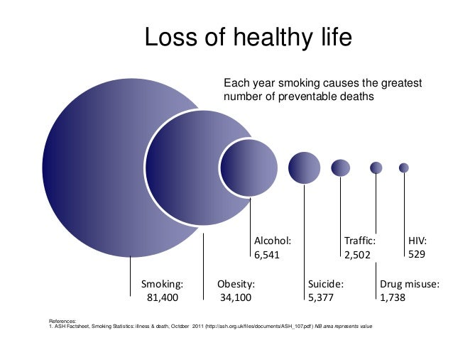 the shocking statistics of aids related deaths and tobacco related deaths Smoking cessation motivational table helps put death by smoking into cause of death: how to prevent these deaths: 2006 to die from smoking related.
