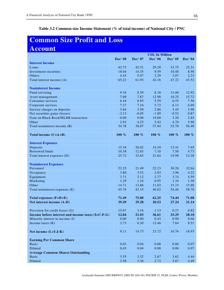 analysis of financial statements of city Financial statements, 2) fund financial statements, and 3) notes to the basic financial statements government-wide financial statements - the focus of these statements is to provide readers with a broad overview of the city's finances as a whole, similar to a private-sector business.