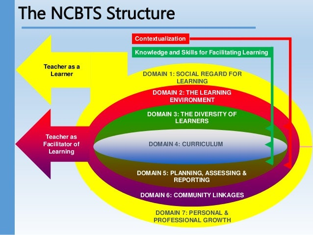 national competency based teacher standards  ncbts