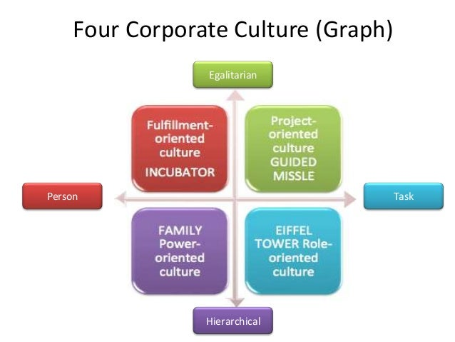 motorola corporation organizational culture Space implications relative to the four organizational culture types company culture and sub-cultures it is very important to note that the substantial research that contributed to the development and validation of the organizational culture types focused on.