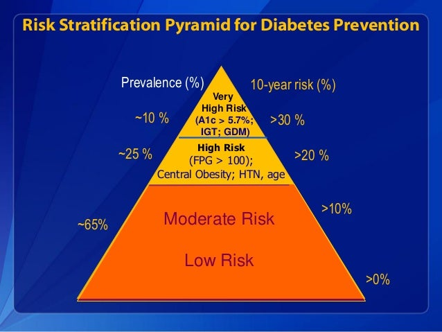 The National Diabetes Prevention Program (National DPP ...