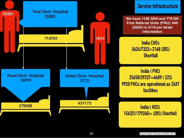 d6870f1c National Health Profile 2018 ; Guiding Information to accomplish UHC…