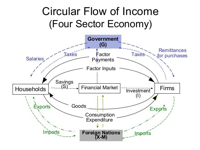 National Income Accounting Circular Flow Diagram Circuit