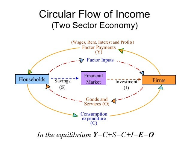 National income methods concepts circular flow circular ccuart Image collections