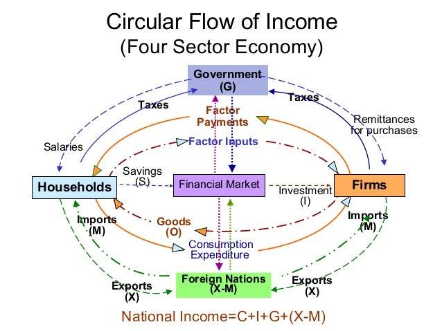 Circular Flow Model Elitadearest