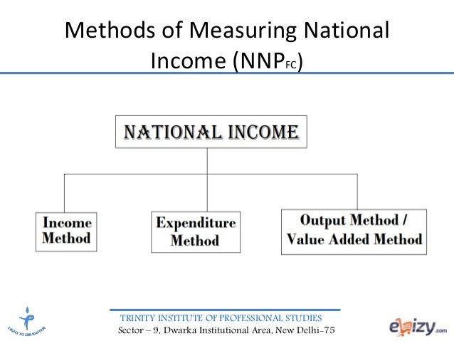 explain 3 ways of measuring national For example, the output produced at the nissan car plant on tyne and wear and by foreign owned restaurants and banks all contribute to the uk's gdp there are 3 ways of calculating gdp all of which should sum to the same amount: national output = national expenditure (aggregate demand) = national income.