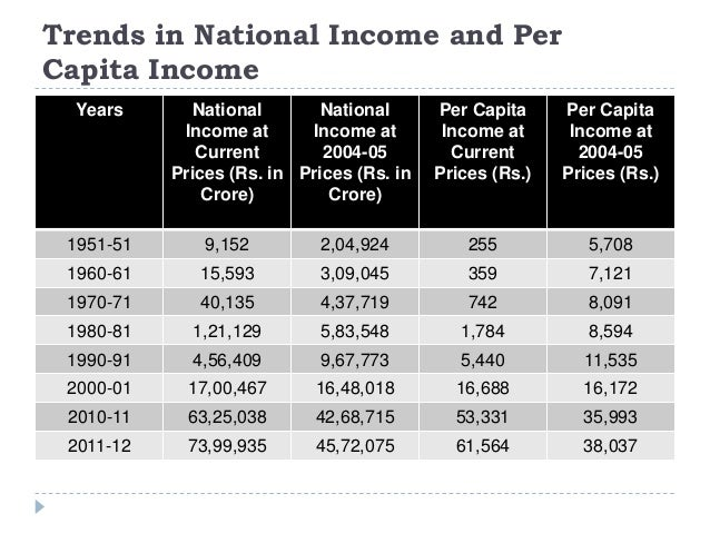 national income trend in india Unicef is committed to doing all it can to achieve the sustainable development goals (sdgs), in partnership with governments, civil society, business, academia and the united nations family - and especially children and young people.