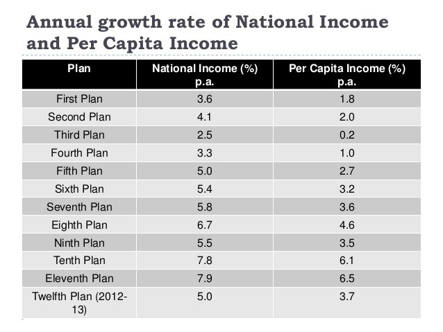 Annual growth rate of National Income and Per Capita Income Plan National Income (%) p.a. Per Capita Income (%) p.a. First...