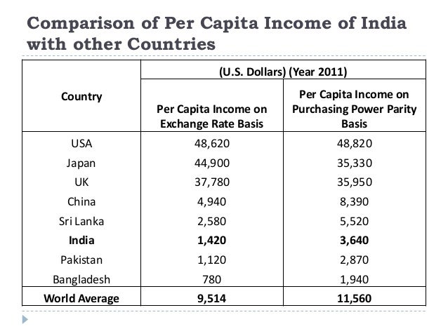 Comparison of Per Capita Income of India with other Countries Country (U.S. Dollars) (Year 2011) Per Capita Income on Exch...