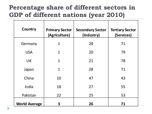 Percentage share of different sectors in GDP of different nations (year 2010) Country Primary Sector (Agriculture) Seconda...