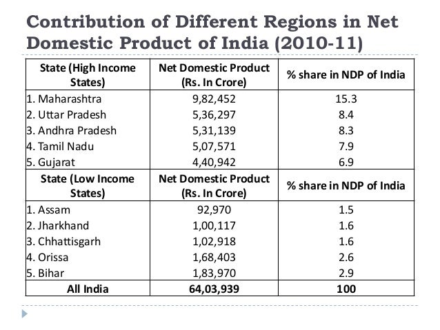 Contribution of Different Regions in Net Domestic Product of India (2010-11) State (High Income States) Net Domestic Produ...