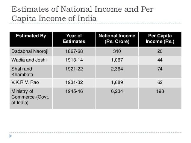 Estimates of National Income and Per Capita Income of India Estimated By Year of Estimates National Income (Rs. Crore) Per...