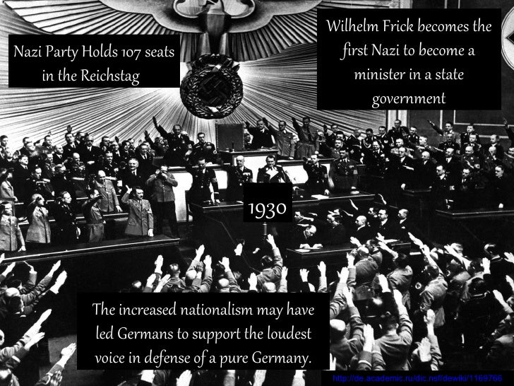 Nationalism as a Cause of WWII Timeline