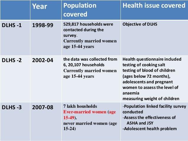 National level survey relevant to health seminar (2)