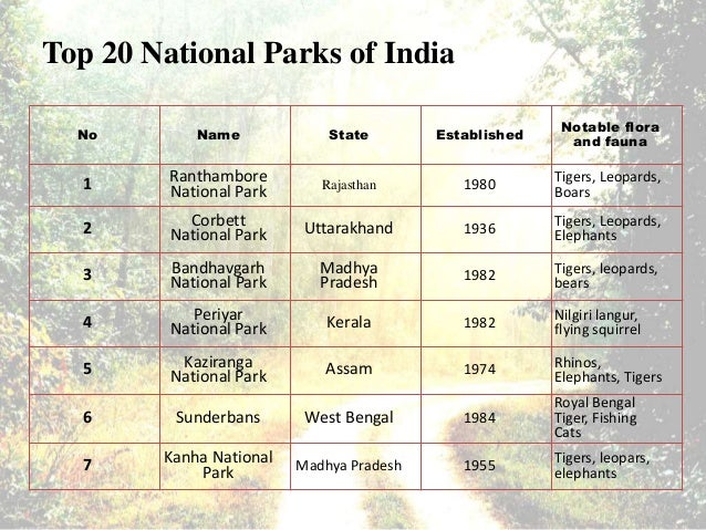 India national list of pdf in parks