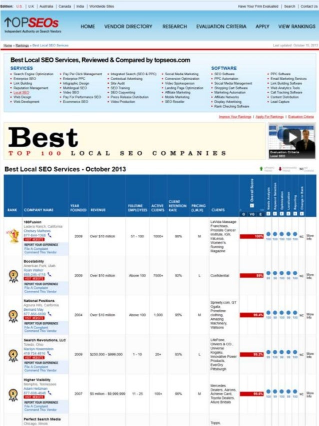 National Positions(Local Positions) Awarded TopSEOs Best Hyper Local SEO Services - October 2013 via tony ly