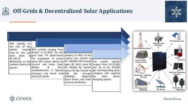 National Solar Mission Status July 17
