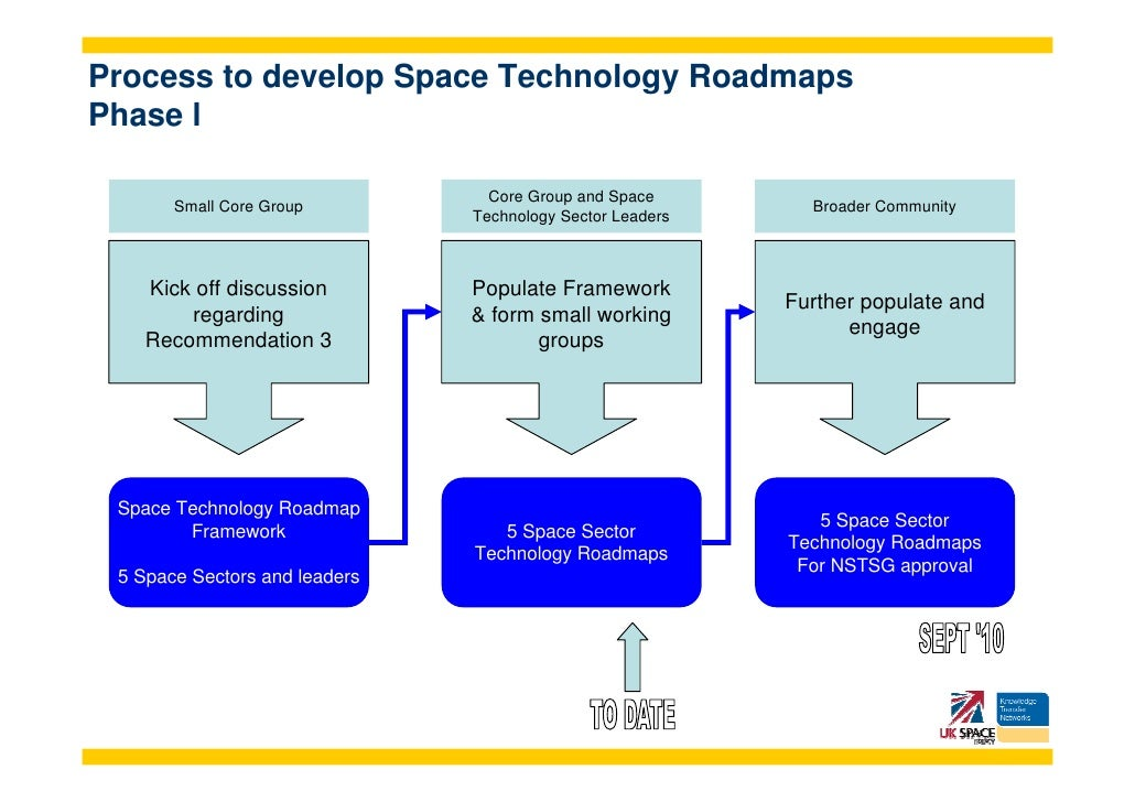 space technology roadmapping progress to date 12 process to develop space technology roadmaps