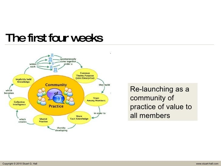The first four weeks Re-launching as a community of practice of value to all members