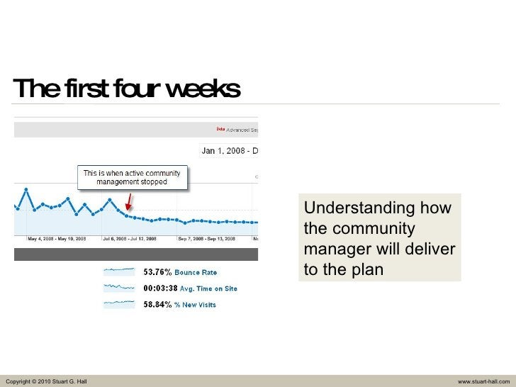 The first four weeks Understanding how the community manager will deliver to the plan