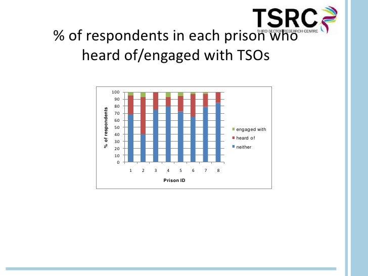 % of respondents in each prison who    heard of/engaged with TSOs                          100                           9...