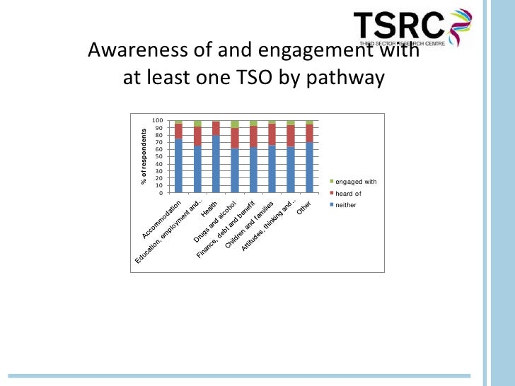Awareness of and engagement with   at least one TSO by pathway                        100                         90     %...