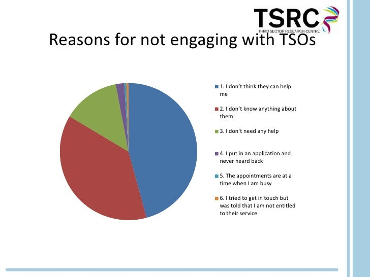 Reasons for not engaging with TSOs                     1. I don't think they can help                     me              ...