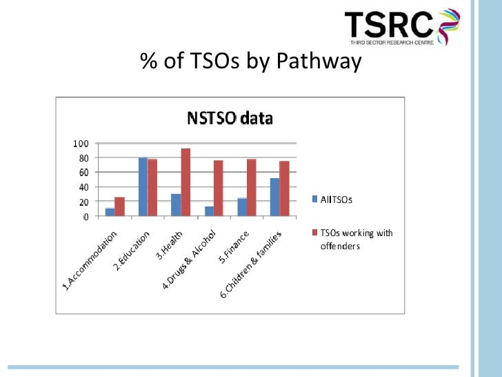 % of TSOs by Pathway