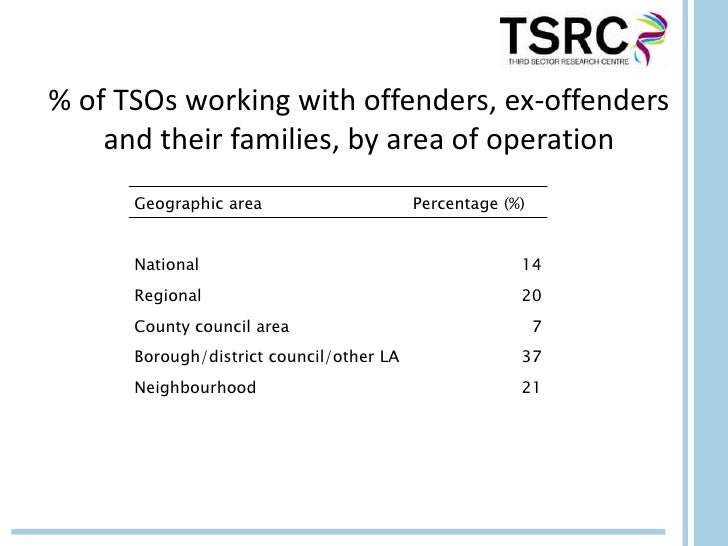 % of TSOs working with offenders, ex-offenders    and their families, by area of operation      Geographic area           ...