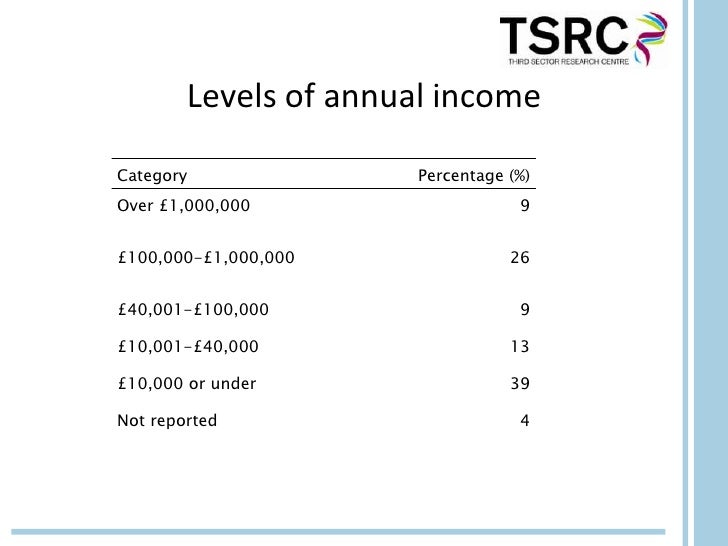 Levels of annual incomeCategory               Percentage (%)Over £1,000,000                    9£100,000-£1,000,000       ...