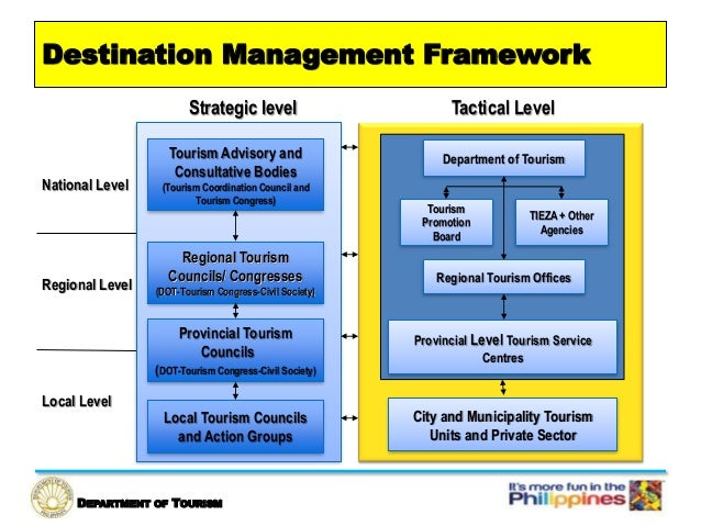 tourism planning and development a recommended