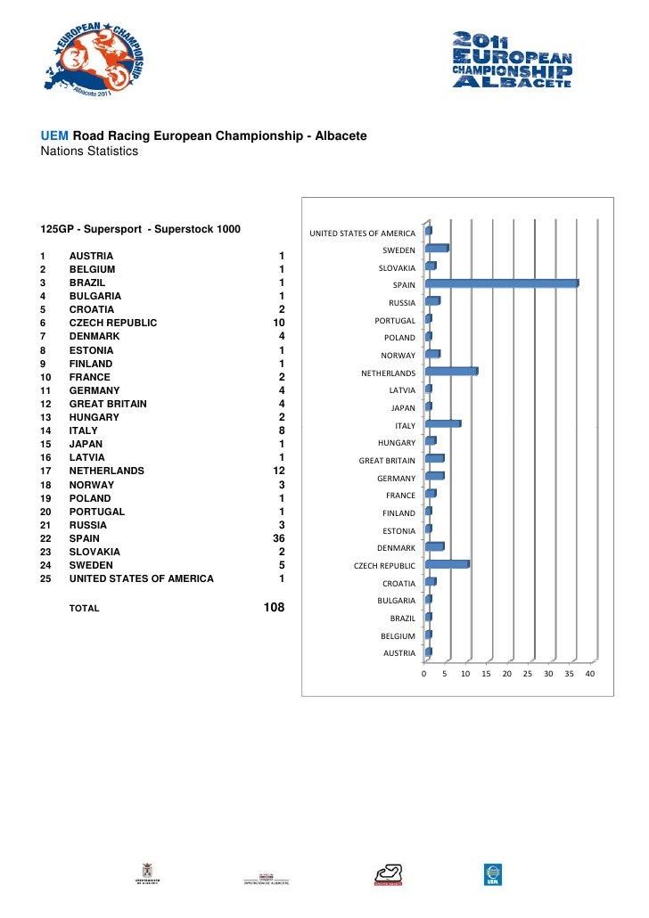 UEM Road Racing European Championship - AlbaceteNations Statistics125GP - Supersport - Superstock 1000         UNITEDSTAT...