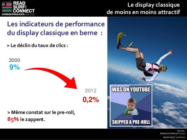 « Please Don't Spam »          En moyenne, tous devices digitaux confondus,  1 personne sur 3 trouve la publicité intempes...