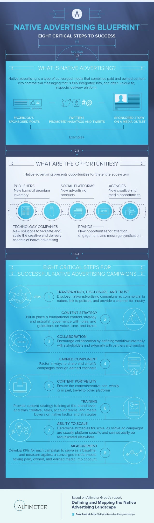 [Graphic] Native Advertising Blueprint: Eight Critical Steps to Success