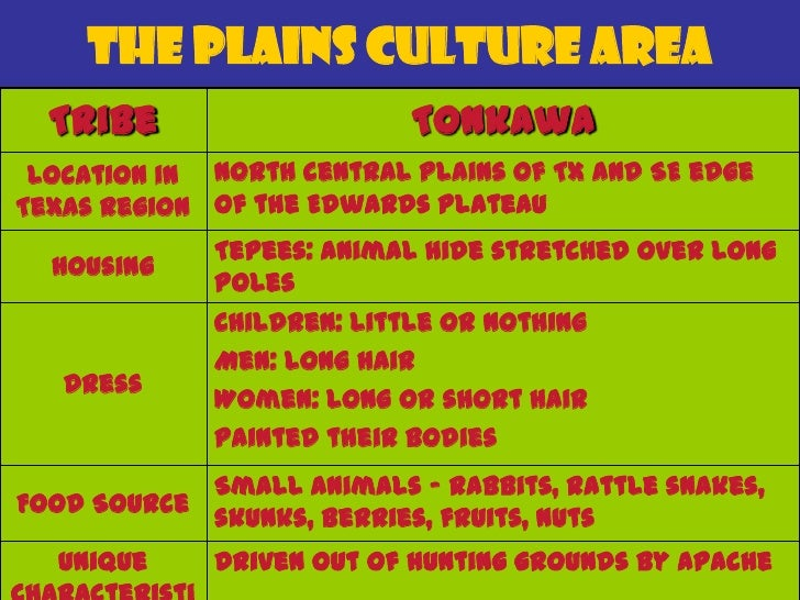The Plains Culture Area  Tribe             Mescalero Apache Location in   West Texas   Texas   Region  Housing      Tepees...