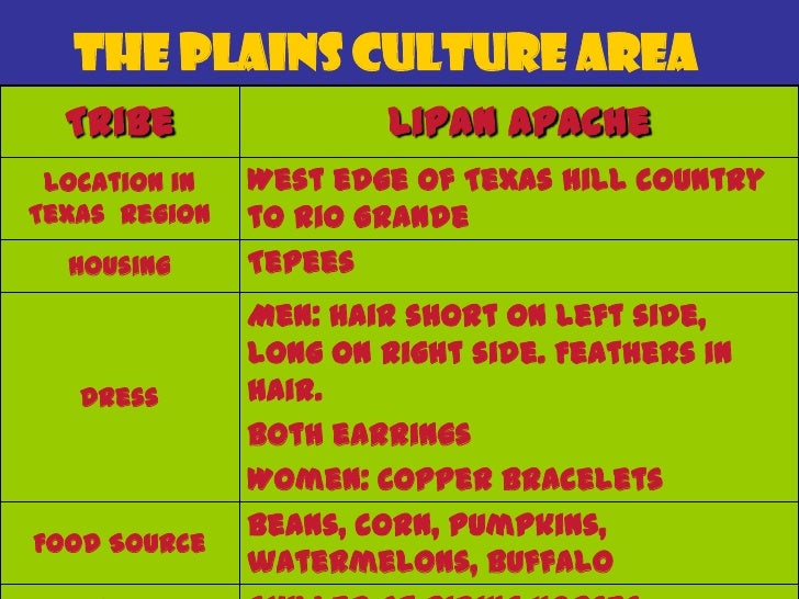 The Plains Culture Area   Tribe                 Comanche Location inTexas Region   Housing     Tepees    Dress Food Source...
