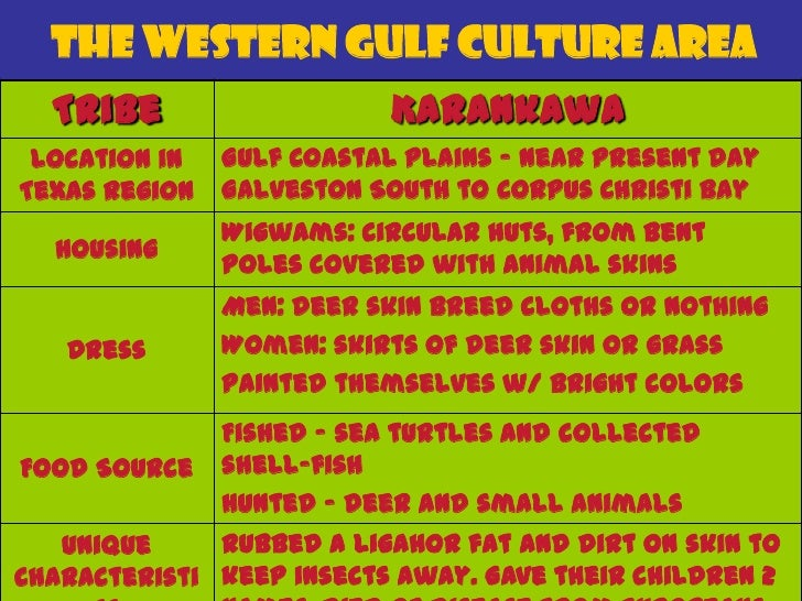 The Western Gulf Culture Area  Tribe                  Coachuiltecan Location in Gulf Coastal Plains - Southern TexasTexas ...