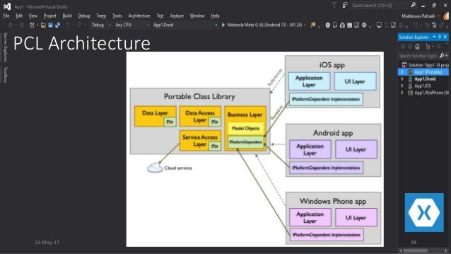 Mobile app development and xamarin as a complete mobile for Xamarin architecture