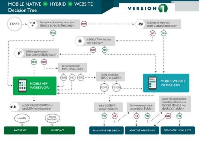 Native vs Hybrid vs Mobile Web