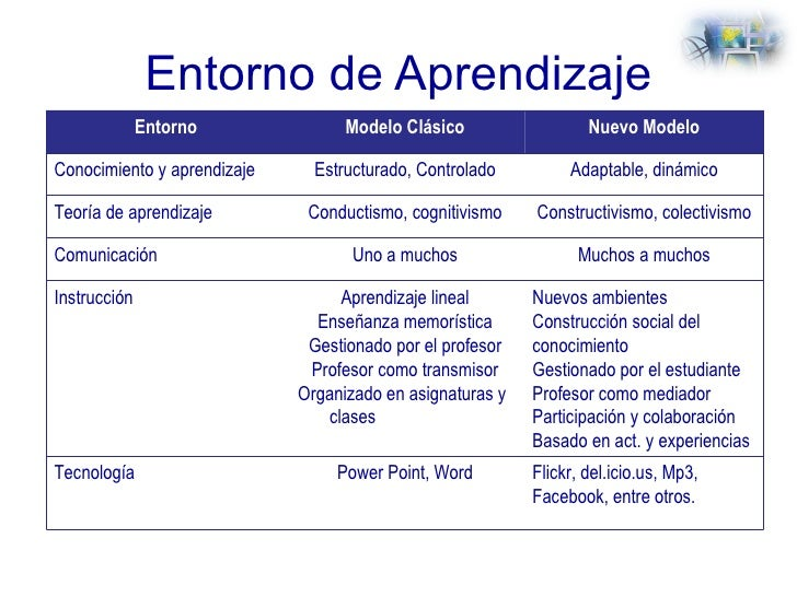 Entorno de Aprendizaje Entorno Modelo Clásico Nuevo Modelo Conocimiento y aprendizaje Estructurado, Controlado Adaptable, ...