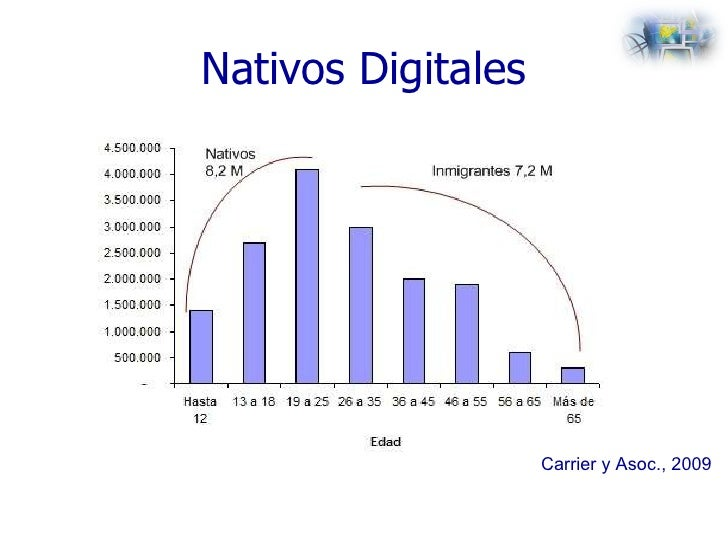 Nativos Digitales Carrier y Asoc., 2009