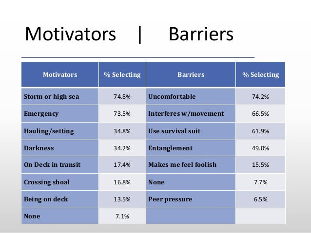 Motivators | Barriers Motivators % Selecting Barriers % Selecting Storm or high sea 74.8% Uncomfortable 74.2% Emergency 73...