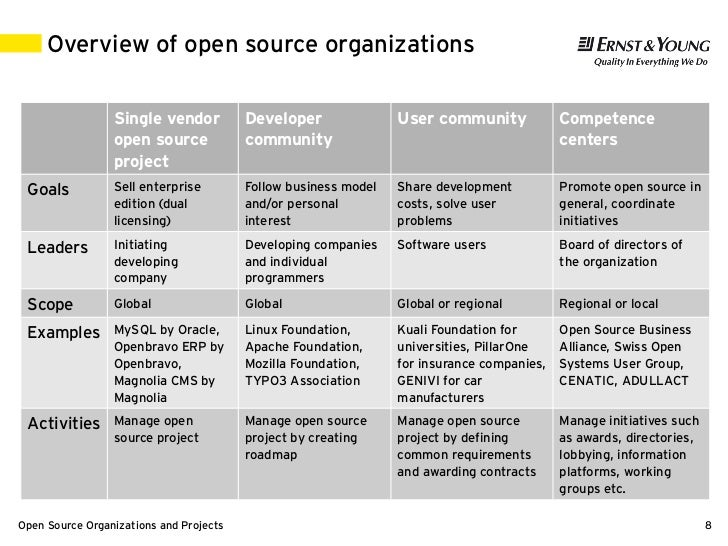 overview of organizations Get an overview of leadership in organizations in this topic from the free management library.